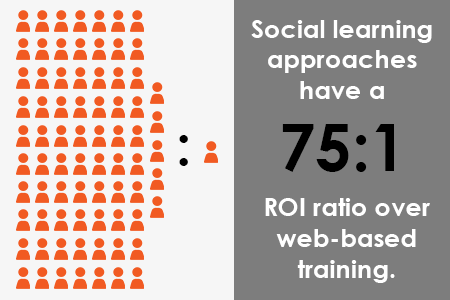 social-learning-roi
