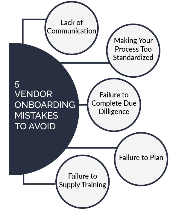 5 Vendor Onboarding Mistakes