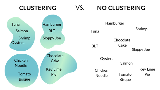 A chart showing how clustering works