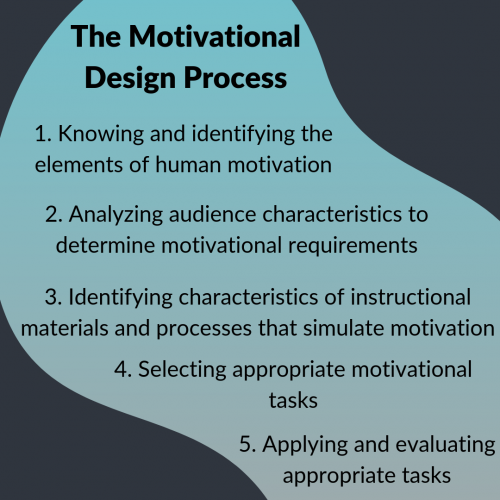 Motivational Design Process