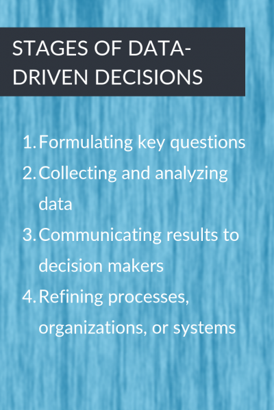 Stages of Data-Driven Decisions